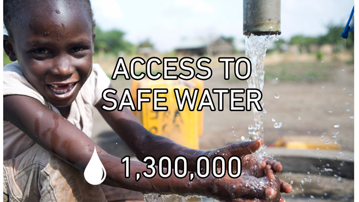 In 2016, our water, sanitation and hygiene program ensured that almost 1.3 million people got access to clean and safe drinking water.